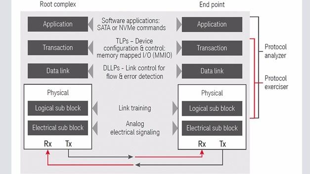 Bild: Die einzelnen Schichten des PCIe-Protokolls erfordern jeweils eigene Tests