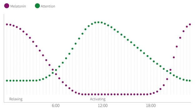 Abbildung 1: Human-Centric Lighting (HCL) kann den Verlauf  des natürlichen Tageslicht simulieren und dadurch die Melatoninproduktion senken, was zur Steigerung der Aufmerksamkeit führt.