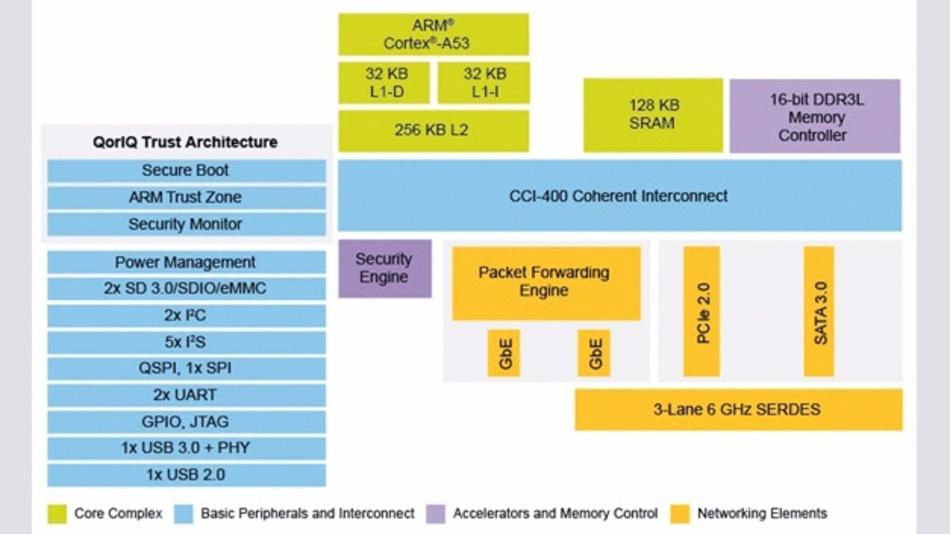 Das Blockdiagramm des LS1012A zeigt eine reichhaltige Peripherie-Ausstattung