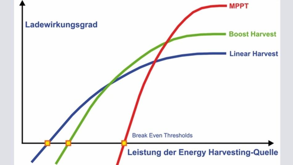 Bild 2: Die Strom-Spannungs-Kennlinie (grün) einer Solarzelle mit Maximum-Power-Point (MPP) und Leistungskennlinie (rot), wie man sie in den Datenblättern von Solarzellen findet