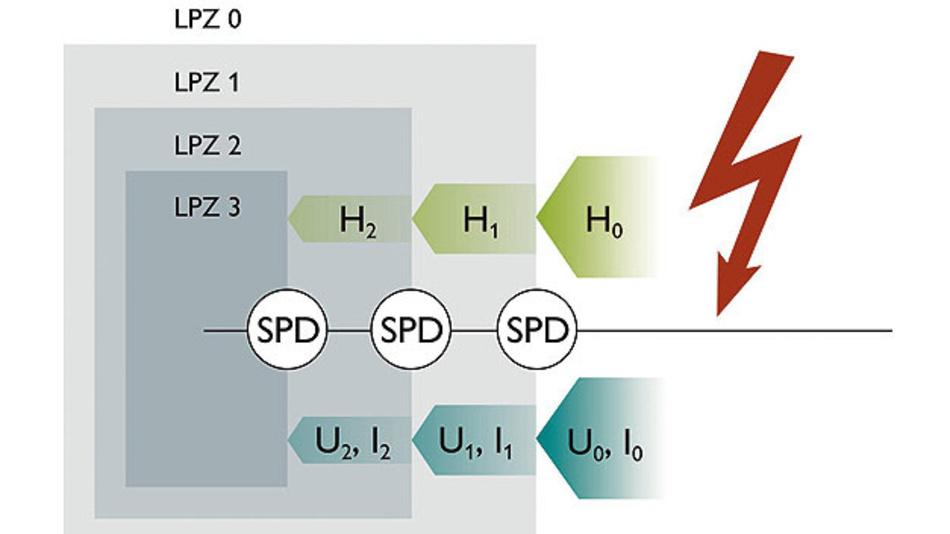 Bild 1. Die Errichtung von Blitzschutzzonen durch SPDs verringert den Gefährdungspegel durch Überspannung, Überstrom und Magnetfeld.