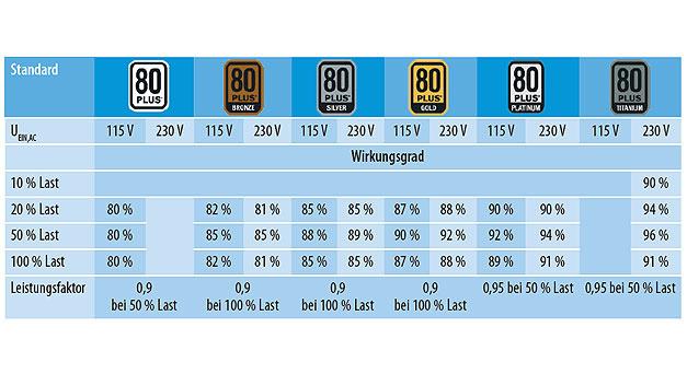 """Tabelle. Verschiedene Klassen des Standards """"80 Plus"""".(Quelle: Vishay)"""