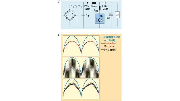 Bild 1. Grundprinzip einer Aufwärtswandler-PFC (a) und vereinfachte Signalformen für kritischen und kontinuierlichen Betrieb (b).