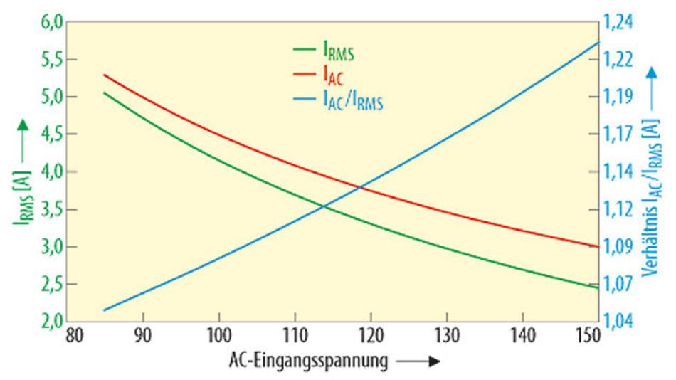 Bild 2. Eingangsströme IAC und Ieff für einen Schaltwandler mit 500 W.