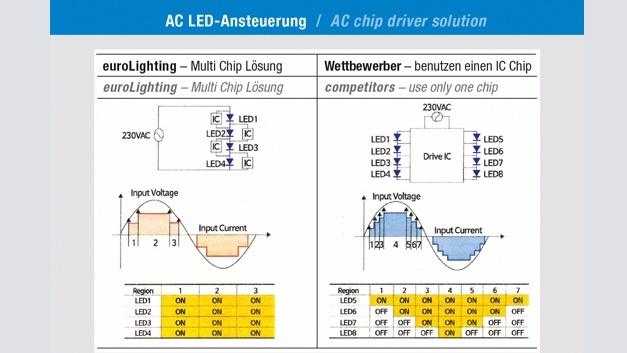 Bild 1: Gegenüberstellung der AC-LED-Ansteuerungen