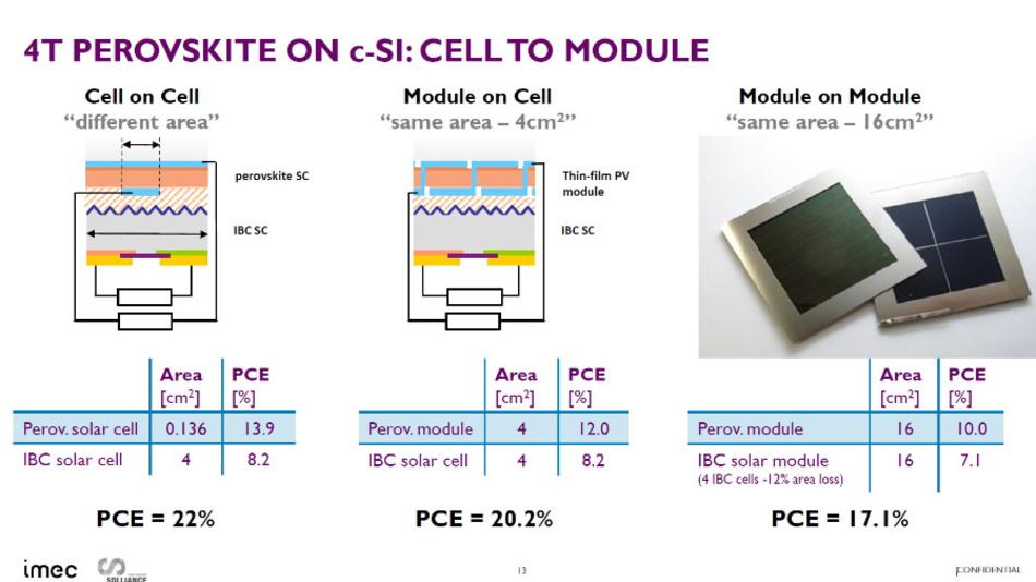 Perowskit-Modul auf Si-Solar-Modul erhöht den Wirkungsgrad gegenüber anderen Ansätzen.
