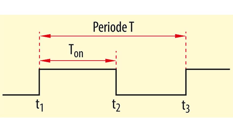 Bild 1. Ein einfaches PWM-Rechtecksignal