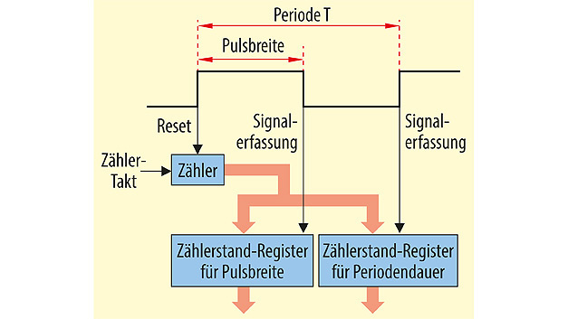 Mikrocontroller-Peripherie: Unabhängig vom Core | Seite 3 | Elektronik
