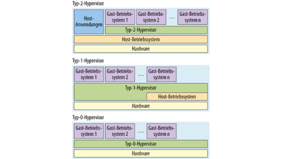 Bild 2. Drei Hypervisor-Typen: Typ 2 ist vollkommen vom Wirts-Betriebssystem abhängig, Typ 1 teilweise und erst bei Typ 0 laufen mehrere Betriebssysteme vollkommen unabhängig voneinander.