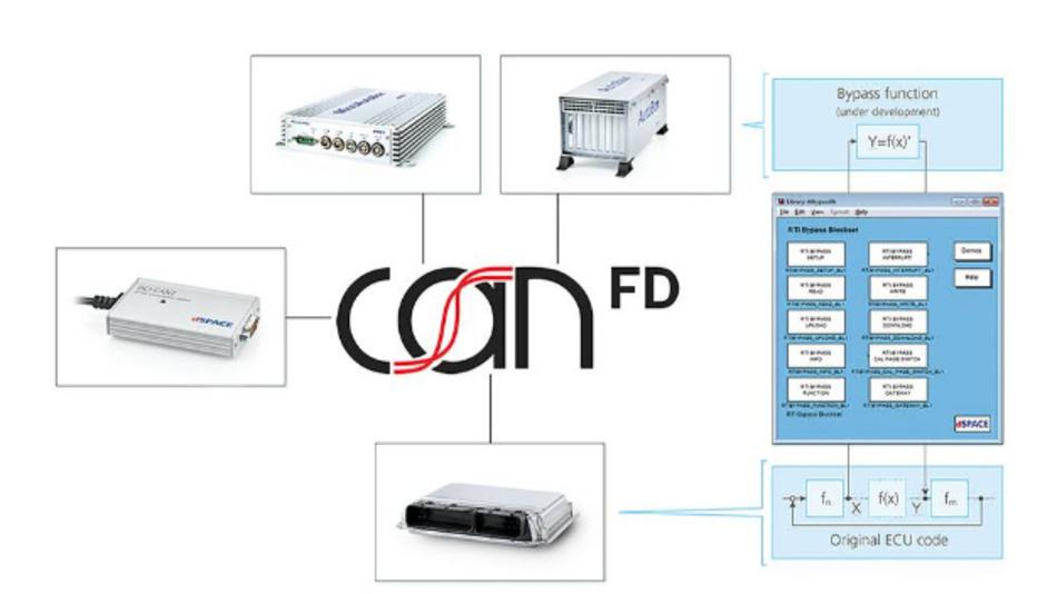 Mit CAN FD schneller größere Datenmengen zwischen Steuergerät und RCP-System austauschen.