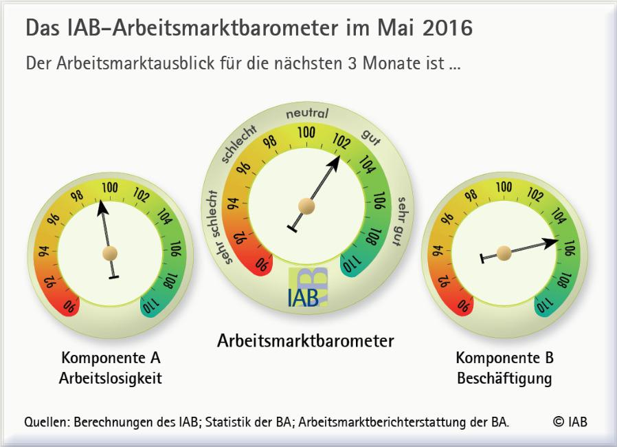 Alles im grünen Bereich: Am deutschen Arbeitsmarkt läuft es gut. Die Aussichten sind weiterhin positiv.