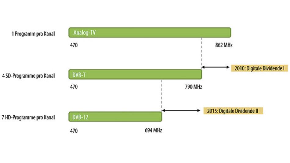 Bild 1. Durch die Umverteilung von Frequenzbändern zugunsten der Mobilfunknetze hat sich das Frequenzspektrum für terrestrisches Fernsehen in Deutschland fortschreitend reduziert.