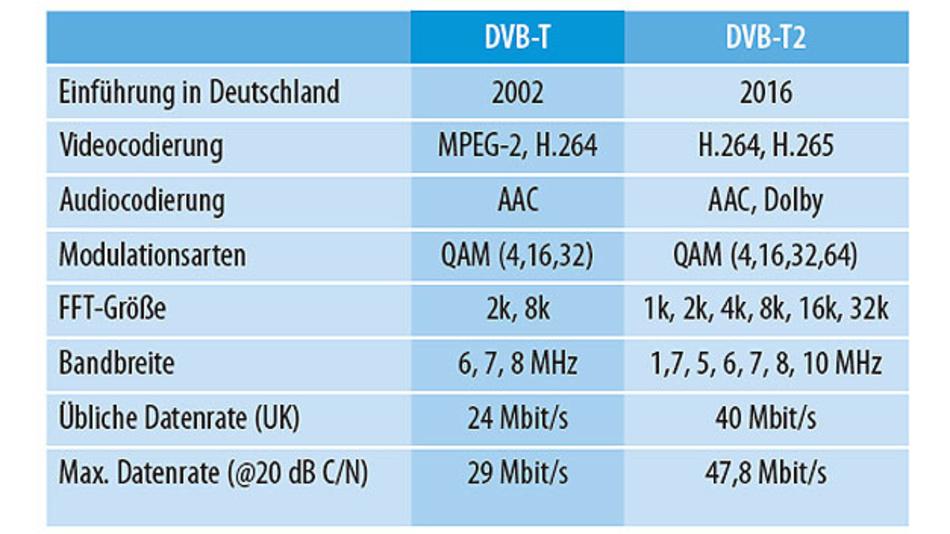 Tabelle. Vergleich der wichtigsten Eigenschaften von DVB-T und DVB-T2