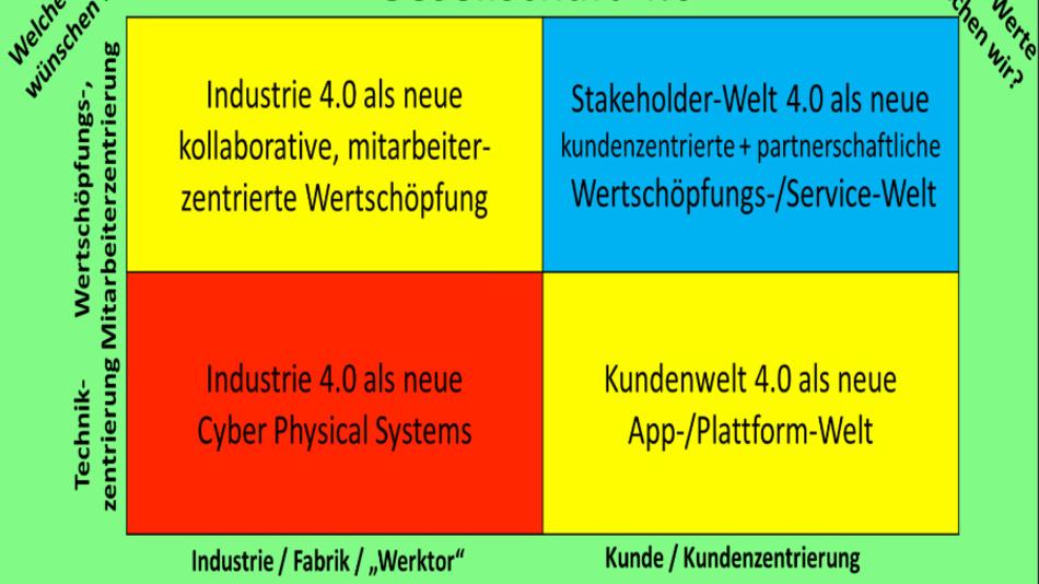 Wer Industrie 4.0 fordert muss auch die Gesellschaft auf den Weg mitnehmen. Doch wie sieht die Gesellschaft 4.0 aus?