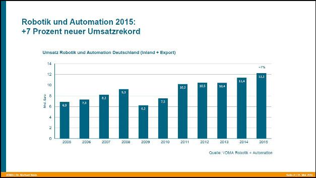 Der Umsatz der im VDMA vertretenen deutschen Robotik- und Automatisierungs-Branche von 2005 bis 2015