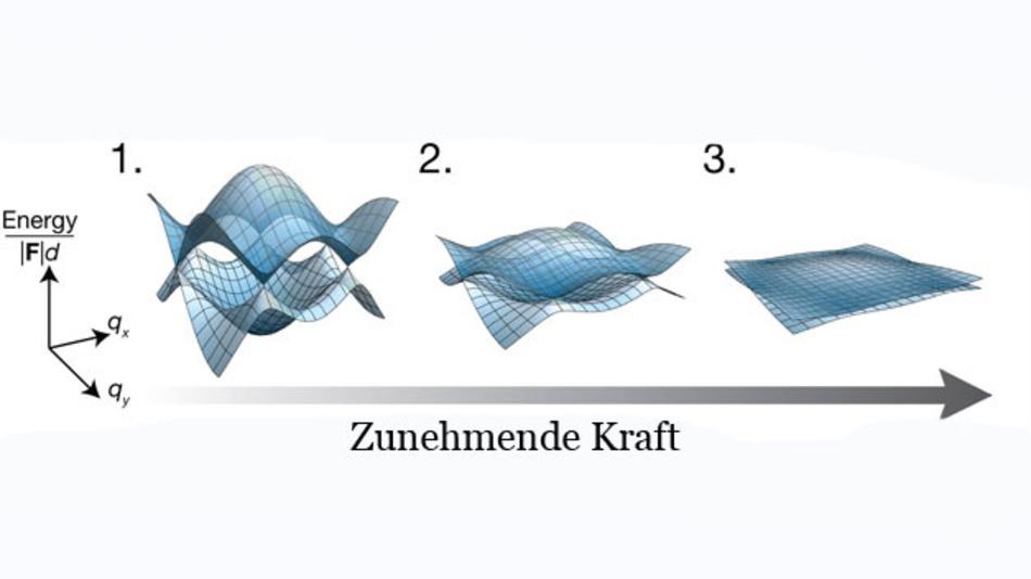 Das Bild zeigt einen der versierten experimentellen Kniffe, den die LMU- und MPQ-Forscher nutzten: Wirken hohe Kräfte auf ein Atom, verhalten sich die Energiebänder, als wären sie entartet (gleicher Energiezustand) und ihre Geometrie lässt sich durch bekannte theoretische Modelle ermitteln.