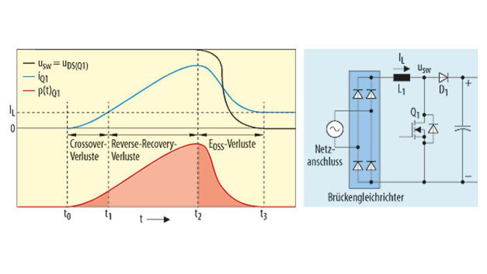 Bild 1. Einschaltverluste für einen Leistungs-MOSFET beim harten Schalten in einer typischen CCM-Boost-PFC-Schaltung.