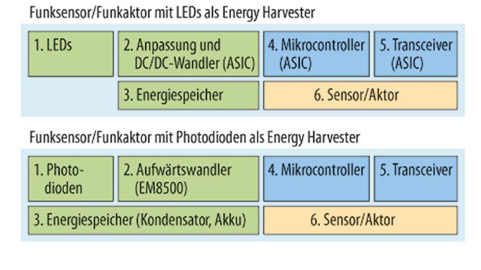 Bild 1. Blockdiagramme der beiden eingebetteten Systeme. Die Versionen mit LEDs und Photodioden unterscheiden sich eigentlich nur im Bereich der Spannungswandler und Energiespeicher.