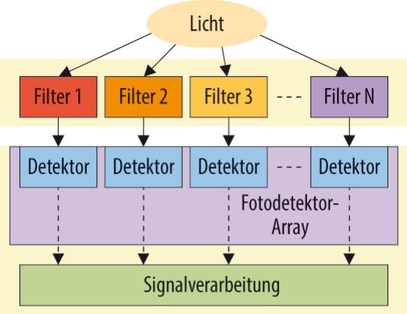 Optische Spektralanalyse nach dem Filterbank-Prinzip.