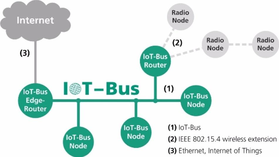 Topologie des IoT-Busses.