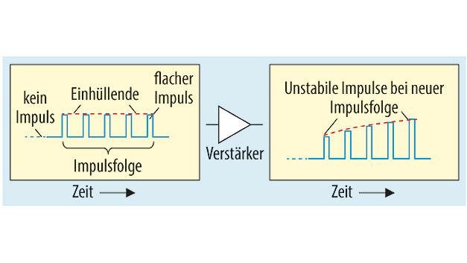 Bild 2. Elektronenfangeffekte in GaN-Verstärkern können die Amplituden- und Phasenstabilität von Impuls zu Impuls verschlechtern.