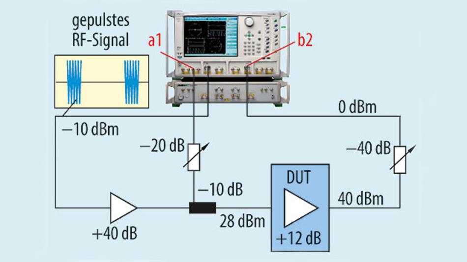 Bild 3. Ein typischer Versuchsaufbau zur Charakterisierung eines Hochleistungs-GaN-Verstärkers.