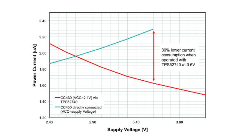Bild 1: Die Stromaufnahme lässt sich um 30% reduzieren, wenn ein Mikrocontroller-SoC mit einem Ultra-Low-Power-Abwärtswandler kombiniert wird.