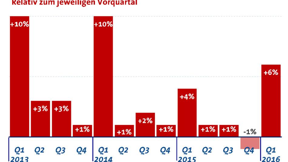 Änderung des Auftragseingangs relativ zum jeweiligen vorhergehenden Quartal.