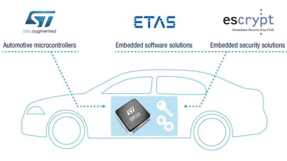 Die von ETAS, Escrypt und ST entwickelte End-to-End-Lösung schützt gegen mutwillige Angriffe auf die Fahrzeugelektronik und sichert die Kommunikation im Fahrzeug und mit der Cloud ab.