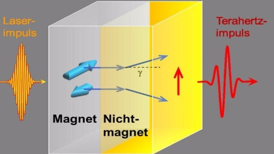 Ein Laserimpuls treibt Elektronen aus einer magnetischen in eine nichtmagnetische Metallschicht. Der dabei entstehende Strom entlang des roten Pfeils erzeugt den Terahertz-Impuls.