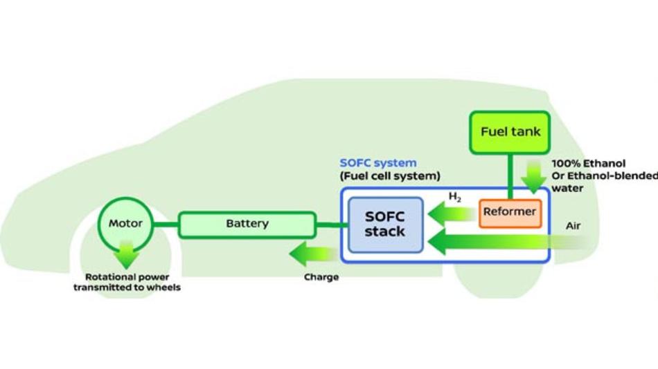 Nissan entwickelt derzeit einen neuen Brennstoffzellenantrieb, bei dem Bioethanol als Kraftstoff zum Einsatz kommt.