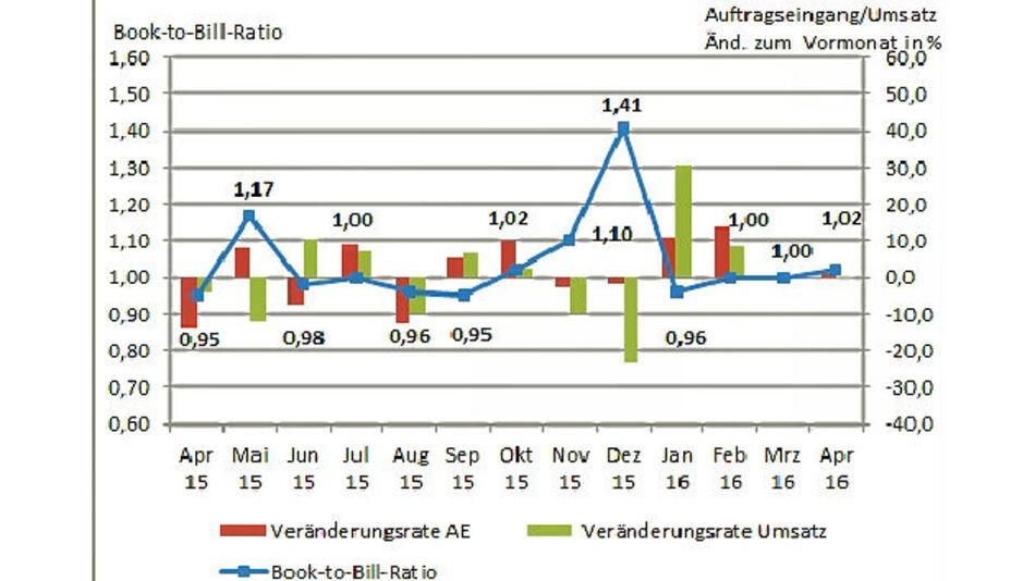 Leiterplattenfertigung in Deutschland im Monat April 2016