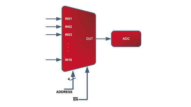 Bild 1: 16-Kanal-Multiplexer  in einer gängigen Anwendung