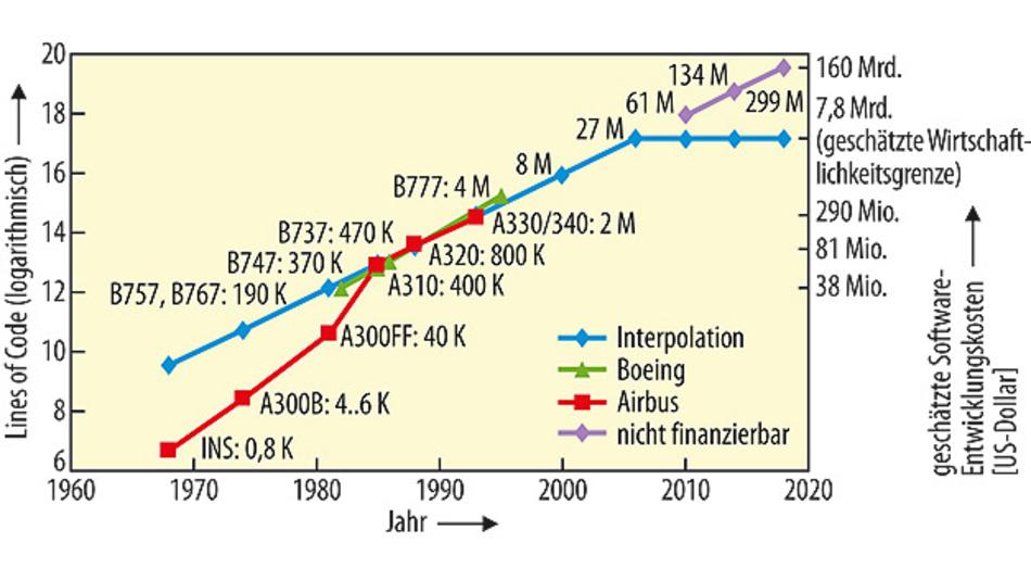 Bild 1. Untersuchungen verschiedener Flugzeug-Entwicklungsprojekte zeigen, dass sich der Umfang des Quellcode bei der Software etwa alle vier Jahre verdoppelt.(Quelle: [1])