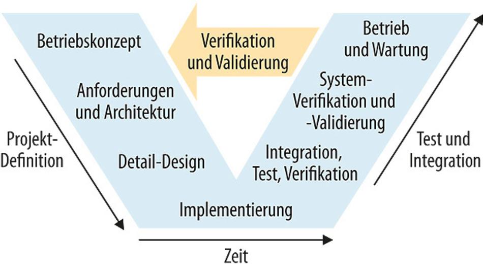 Bild 2. Auf dieses V-Modell für die Systementwicklung wird in Safety-Standards (z.B. ISO 61508 und 26262) häufig Bezug genommen.