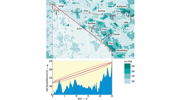 Bild 1. Topografische Übersichtskarte des gesamten 868-MHz-Netzwerks, die in Kombination mit Höhenprofilen die Grundlage für jede Funknetzplanung bildet.