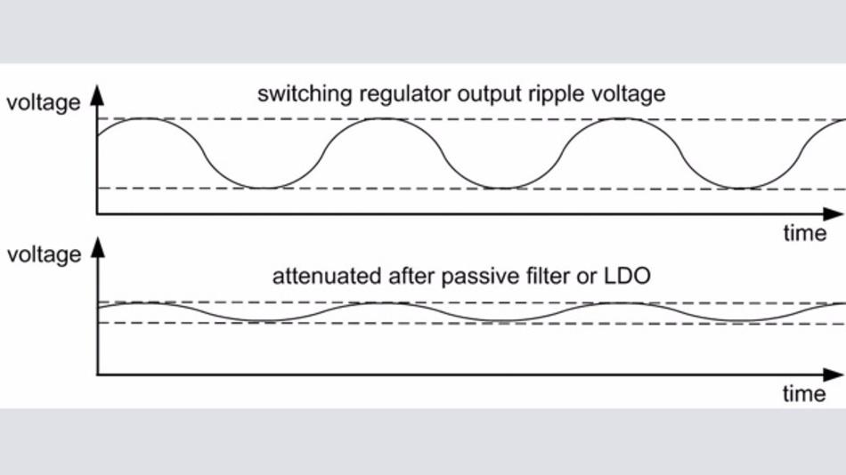 Bild 1: Die Welligkeit am Ausgang eines Schaltreglers (oben) resultiert aus der Schaltfrequenz. Filter oder Linearregler reduzieren den Brumm (unten).