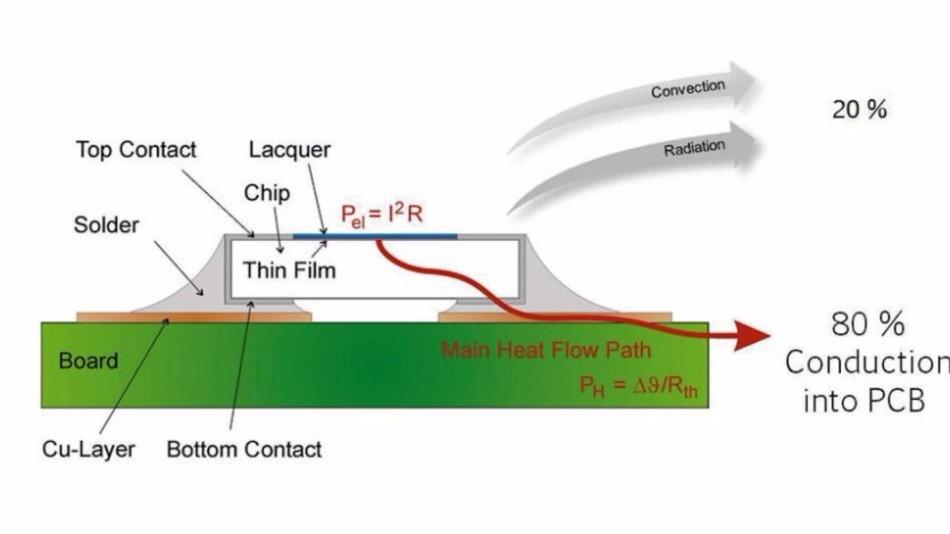 80% der Wärme eines Wide Termination Widerstandes wird an die Platine abgleitet.