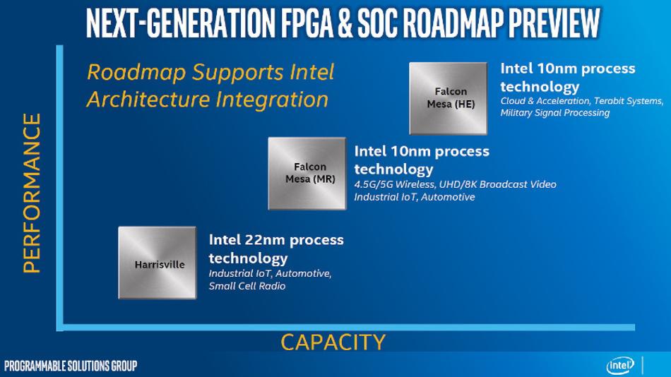 Roadmap für die FPGAs und SoCs von Intels PSG (Programmable Solution Group, ehemalig Altera).