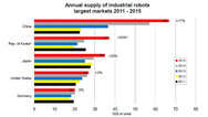 IFR-Zahlen2016_3