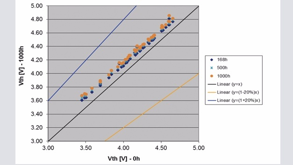 Bild 2: Drift-Report der Schwellenspannung (Vth).