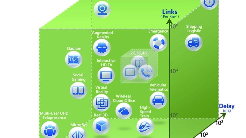 Erheblich mehr als Mobiltelefonie: Das 5G soll eine Vielzahl von Anwendungsszenarien abdecken.