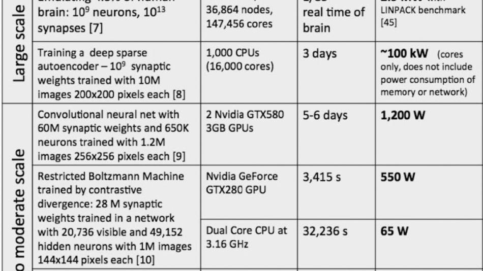Vergleich der Leistungsaufnahme verschiedener Hardware beim Ausführen diverser »hirninspirierter« Rechenaufgaben.