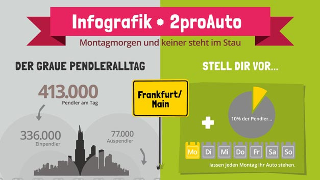 Wenn zehn Prozent der Pendler in Frankfurt am Main an einem Tag in der Woche ihr Auto stehen lassen, spart das über 200 Tonnen CO2 ein.