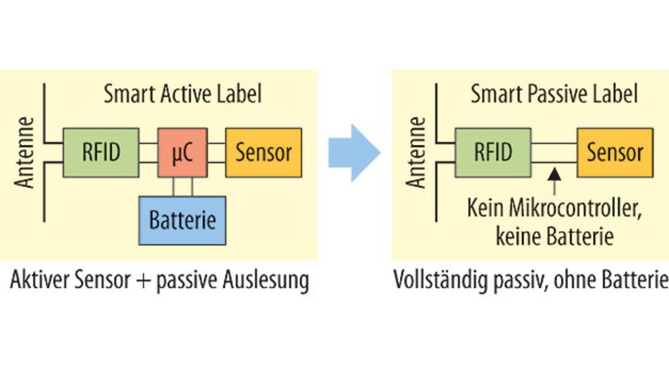 """Bild 1. Prinzipieller Aufbau von Überwachungssensoren mit und ohne eigene Energieversorgung: links """"Smart Active Label"""", rechts """"Smart Passive Label""""."""