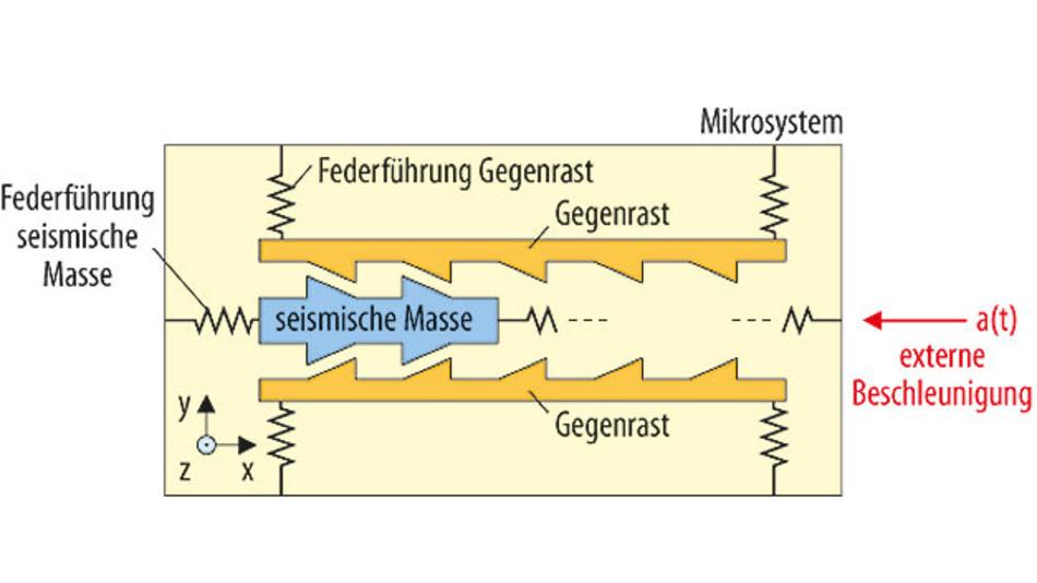 Bild 2. Eine externe Beschleunigung bewegt die seismische Masse. Gegenüberstehende Sägezahnleisten verhindern ein Zurückkehren der Masse in ihre Ausgangspositiona