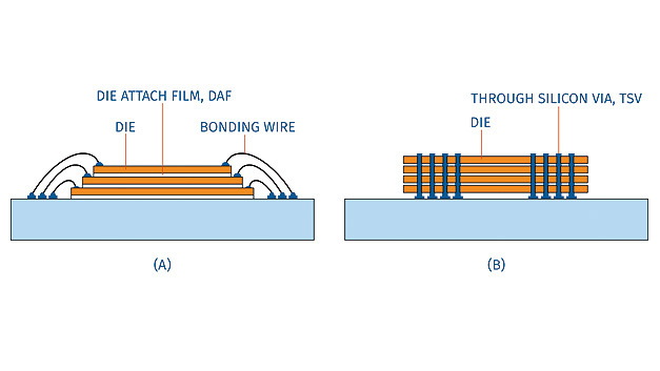Bild 2. Die TSV-Technik ersetzt Draht-Bonding durch vertikale Stacked Vias, was den Datendurchsatz erhöht.