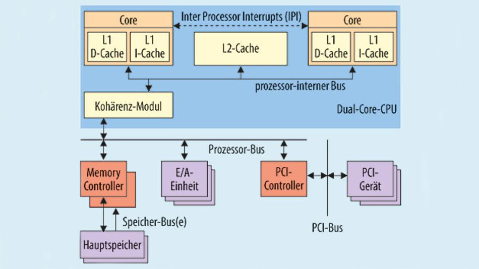 Bild 1. Plattform auf Doppelkernbasis. Die beiden Prozessorkerne teilen sich den Speicher. Das vereinfacht die Architektur, führt aber dazu, dass sich eigentlich unabhängige Software-Prozesse dennoch beeinflussen.