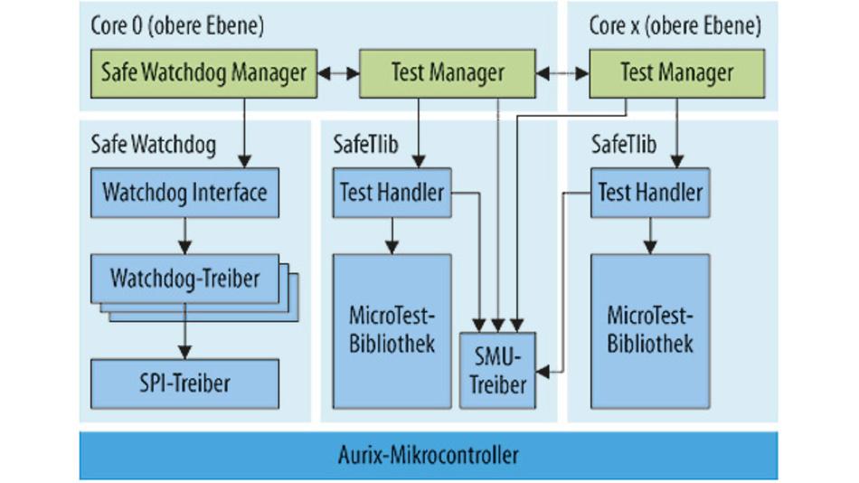 Blockschaltbild der SafeTlib-Funktionen verteilt auf mehrere Cores des Aurix-Controllers.