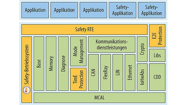 Bild 1. AUTOSAR-Architektur von Elektrobit, erweitert um Standardkomponenten für funktionale Sicherheit.